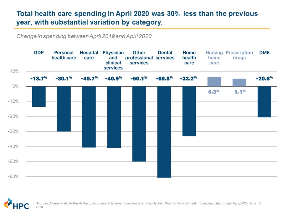 Healthcare Costs Dropped Dramatically This Spring